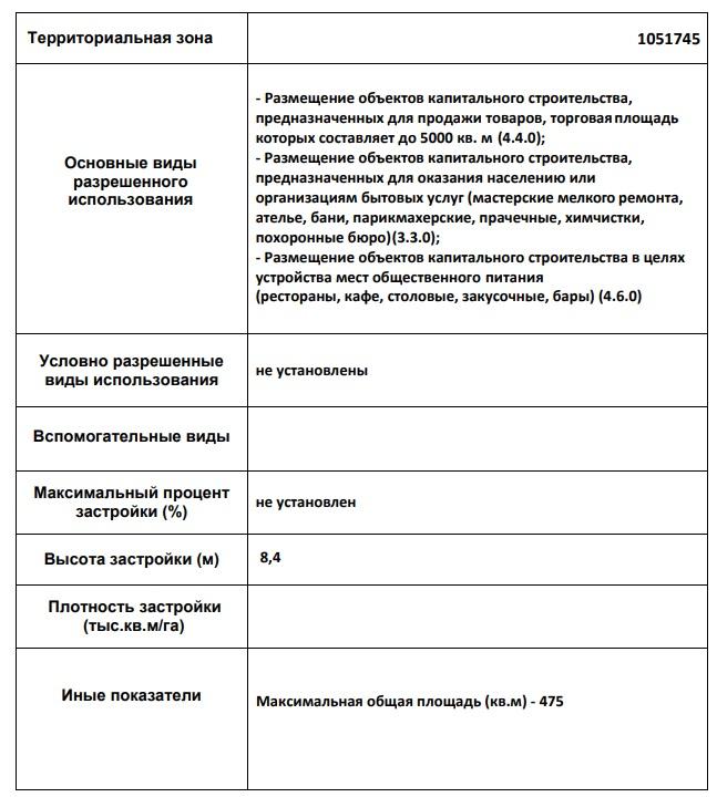 территориальные зоны Москвы